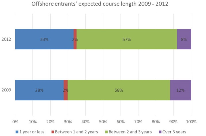 offshore-entrants-expected-term-of-study-2009-and-2012