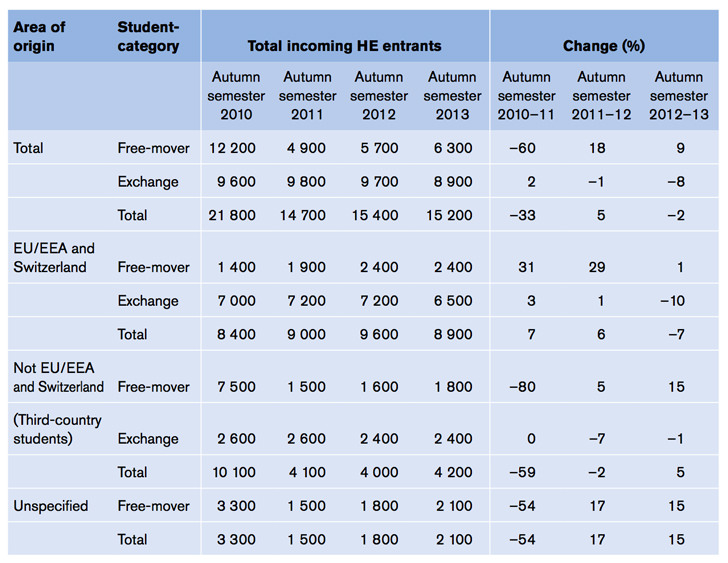 incoming-higher-education-entrants-for-sweden-by-region-and-student-category-2010-2013
