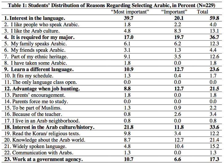 survey-responses-from-american-students-as-to-their-motivations-for-studying-arabic