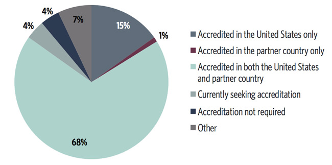 accreditation-for-programmes-reported-in-the-ace-survey-2014