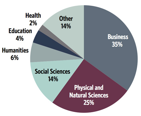 area-of-study-for-programmes-reported-in-the-ace-survey-2014