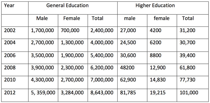 student-enrolment-in-afghanistan-2002-to-2012