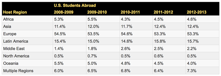 US-study-abroad-destinations