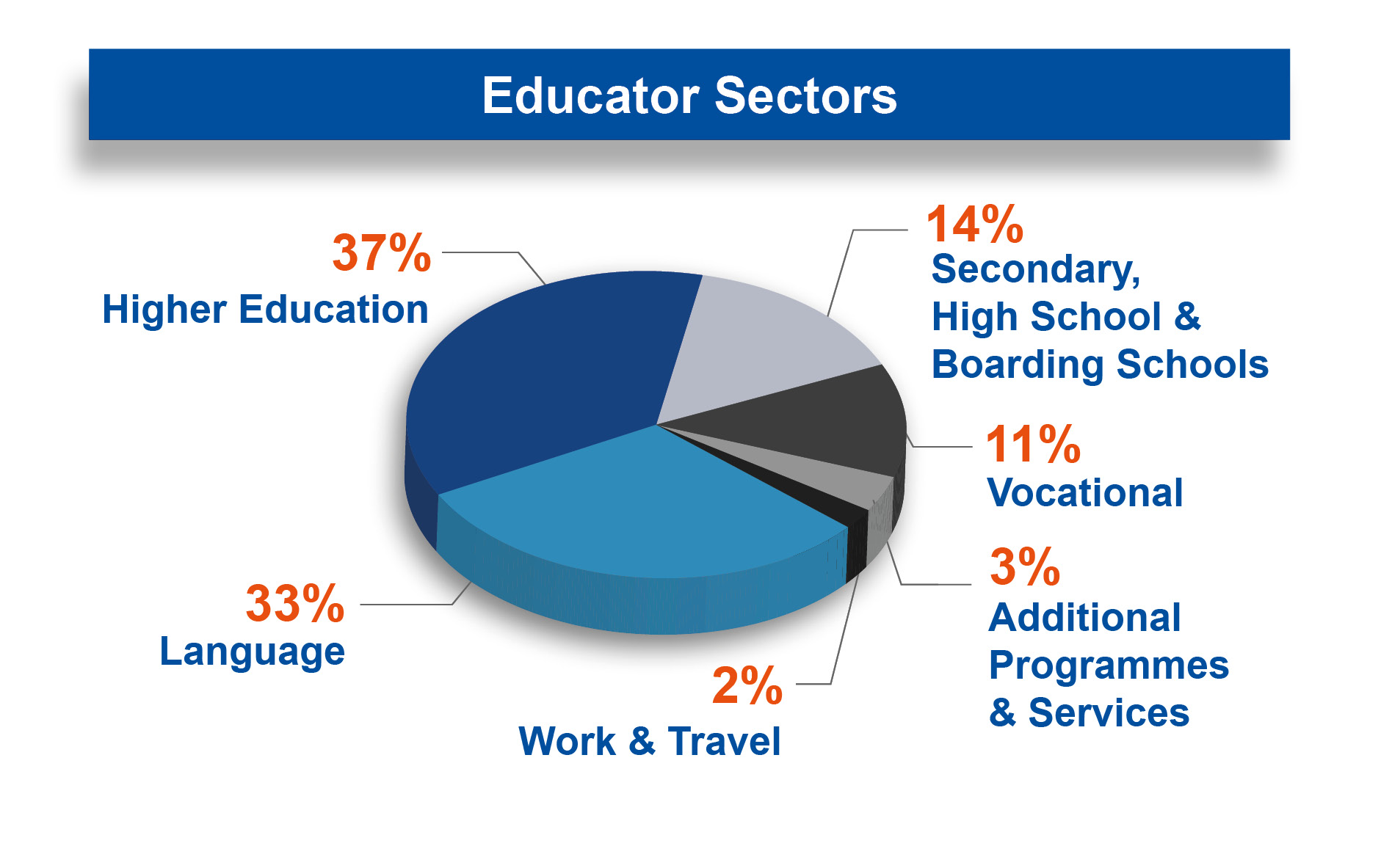 educator-sectors-2018