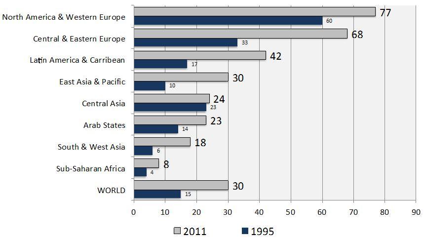 gross-tertiary-enrolment-ratios-1995-and-2011