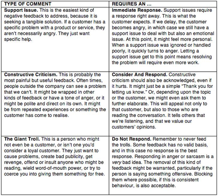 negative-feedback-responses