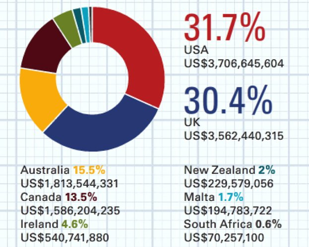 global-english-language-market-by-revenue-2013