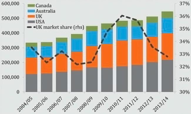 new-international-he-enrolments-and-uk-market-share