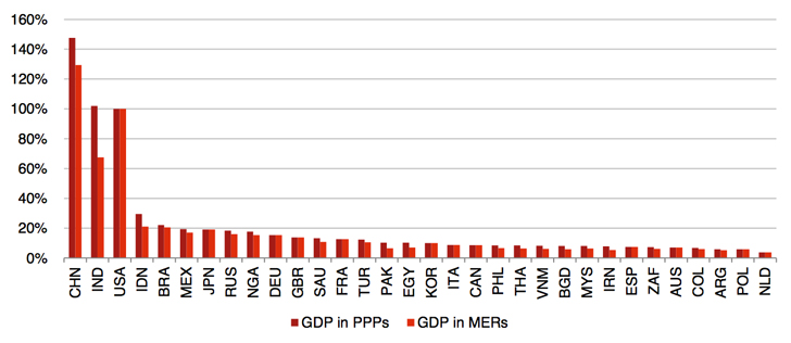 PWC-relative-GDP