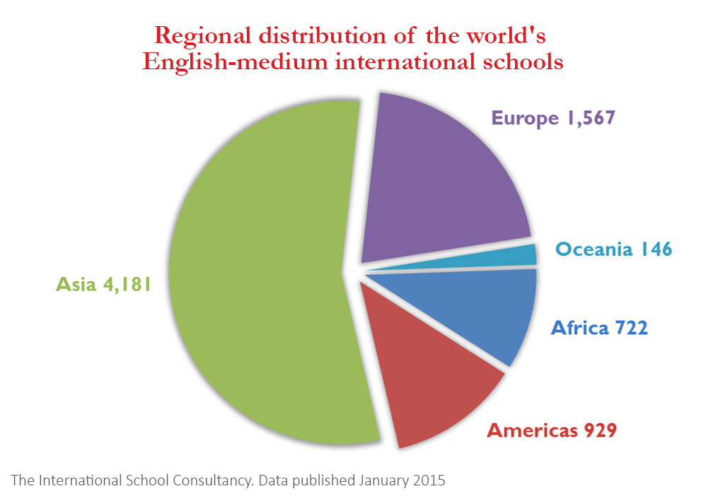 regional-distribution-of-the-worlds-english-medium-international-schools