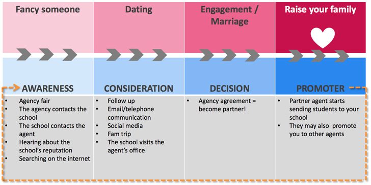 the-life-cycle-of-the-agent-educator-relationship