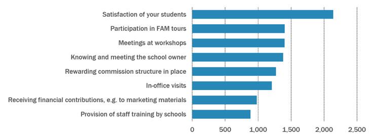 major-factors-in-maintaining-agent-school-relationship