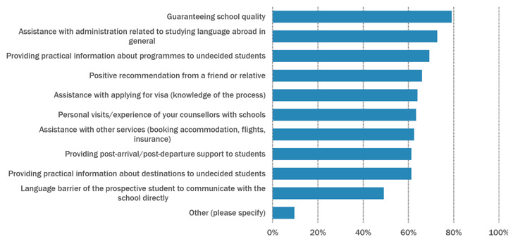 why-customers-use-the-services-of-education-agents