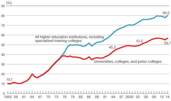 enrolment-rate-in-japanese-higher-education- 1955-to-2014