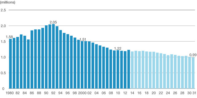 japans-population-of-18-year-olds-1980-2031