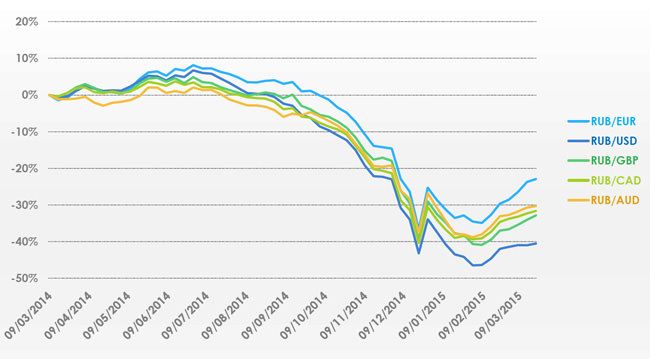 russia-exchange-rates