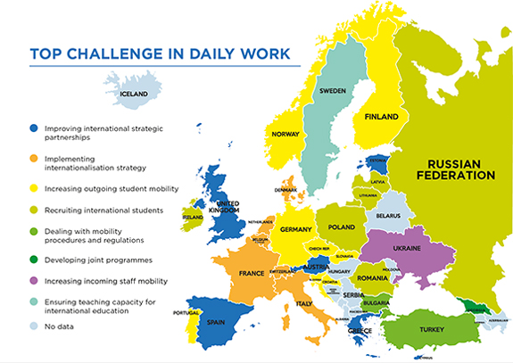 EAIE-top-challenges