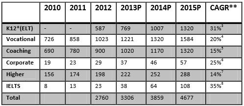 actual-eltrevenues-in-indian-market-by-category-2010-2012