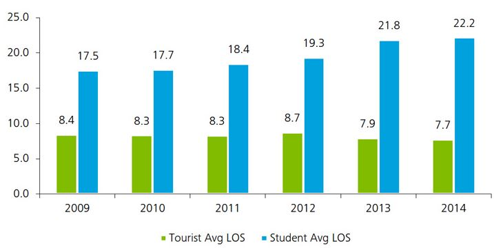 average-length-of-stay-for-elt-students-in-malta