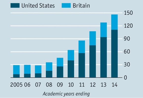 number-of-chinese-undergraduate-students-in-us