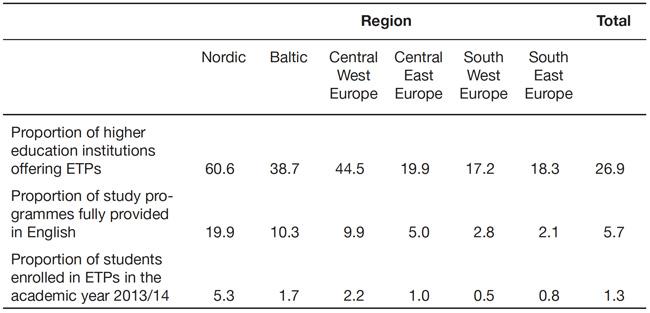 ETP-EuroRegionBreakdown