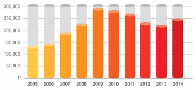 combined-indian-enrolment-in-the-us-uk-australia-canada-and-new-zealand-2005-2014