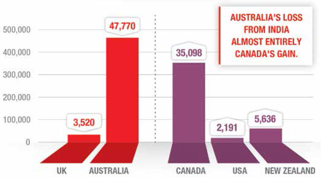 four-year-gains-analysis-illustrating-where-enrolment-declines-for-the-uk-and-australia-translated-into-enrolment-growth-for-canada-us-and-new-zealand-2010-2013