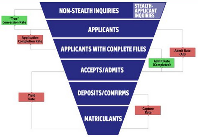 a-funnel-model-that-provides-for-more-precise-conversion-tracking