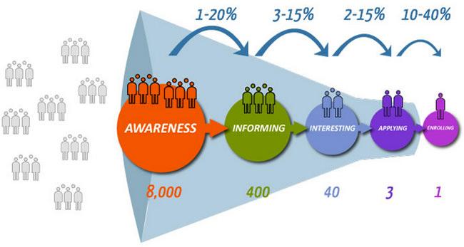 the-student-recruitment-funnel-5-steps-towards-enrolment