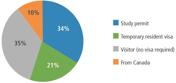 proportion-of-students-in-languages-canada-member-programmes-by-visa-status