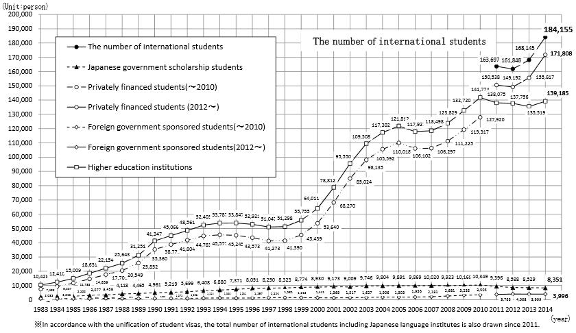 total-foreign-enrolment-trends-for-japan