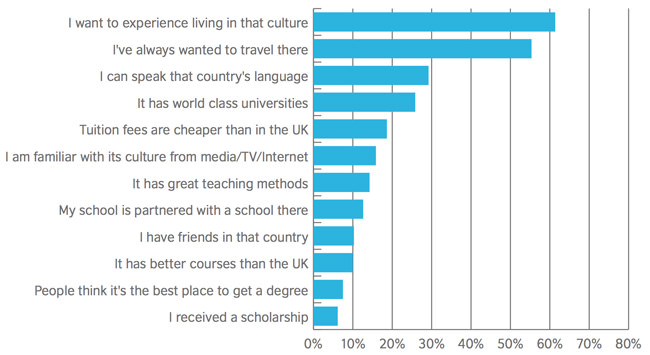 uk-students-most-important-factors-in-choosing-a-study-abroad-destination