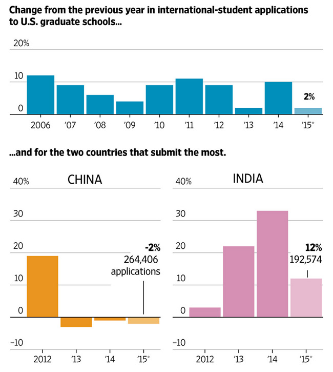 growth-in-international-applications-to-us-graduate-schools-2006-2015-application-volumes-from-china-and-india-2012-2015
