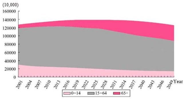 china-population-shift