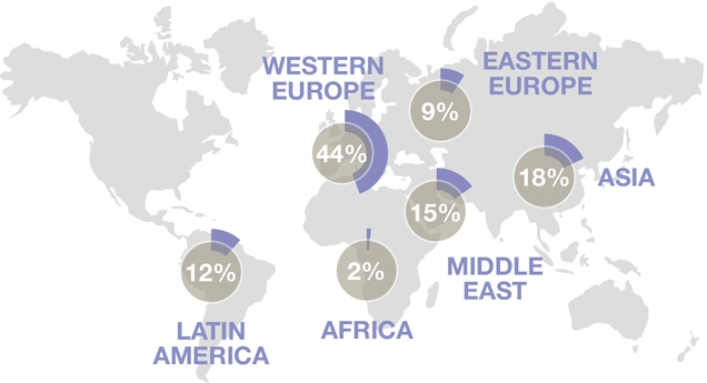 proportion-of-total-student-weeks-represented-by-each-global-source-region