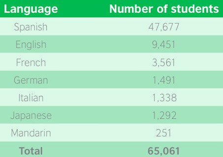 secondary-school-enrolment-in-foreign-language-courses