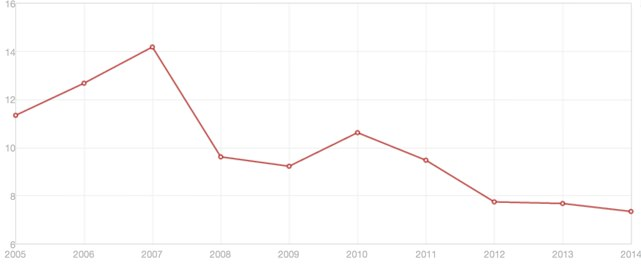 annual-gdp-growth-for-china-2005-2014