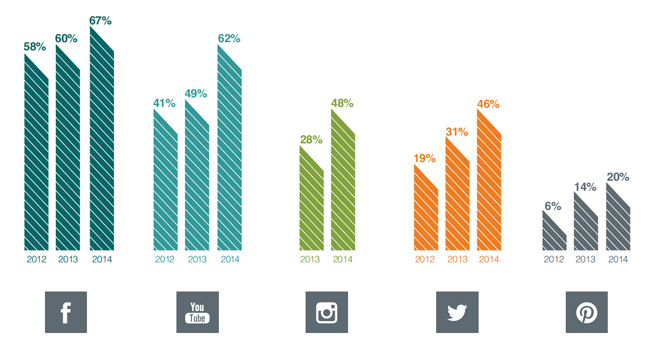 trends-in-viewing-social-media-for-college-research