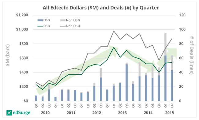 edtech-deals