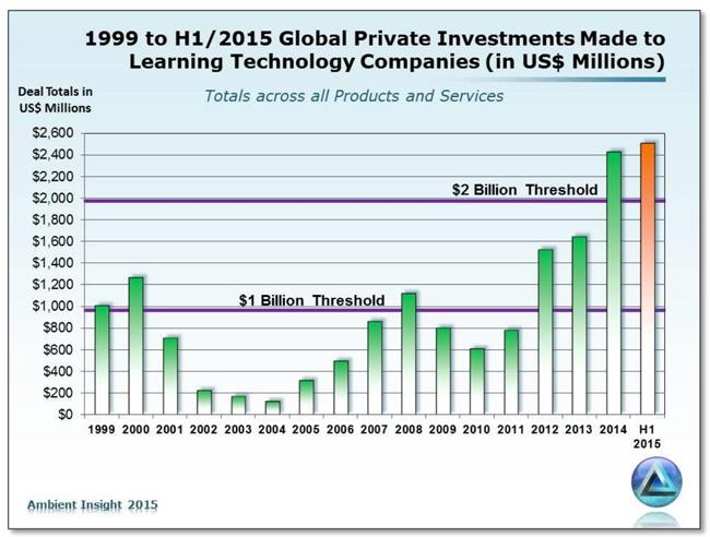 edtech-global-deal-value