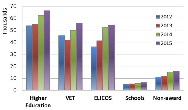 international-student-commencements-by-sector