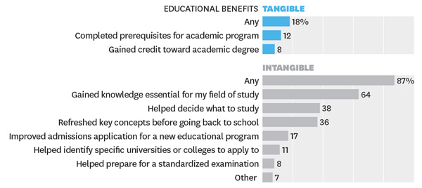 educational-benefits-of-moocs