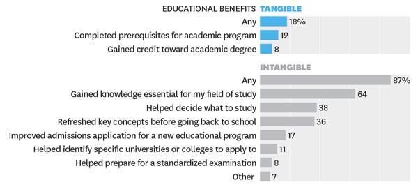 educational-benefits-of-moocs