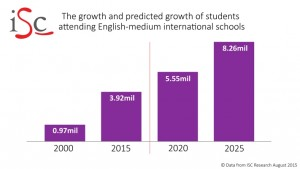 growth-and-predicted-growth-of-attendence-at-international-schools