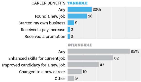 career-benefits-of-moocs