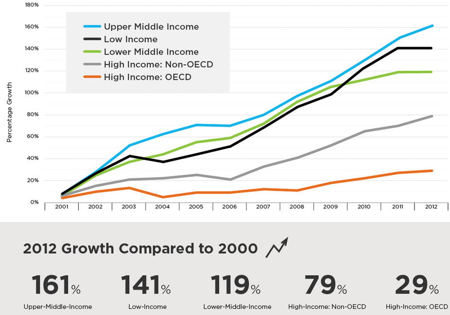 outbound-mobility-growth-by-world-bank-national-income-classification