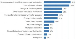 main-reasons-for-increased-enrolment-in-europe-since-2010