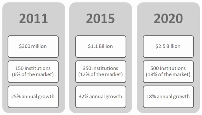 actual-and-projected-growth-of-the-opm-market-in-the-us-2011-2020