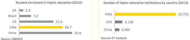 india-enrolment-institutions