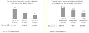 India-placement-salary